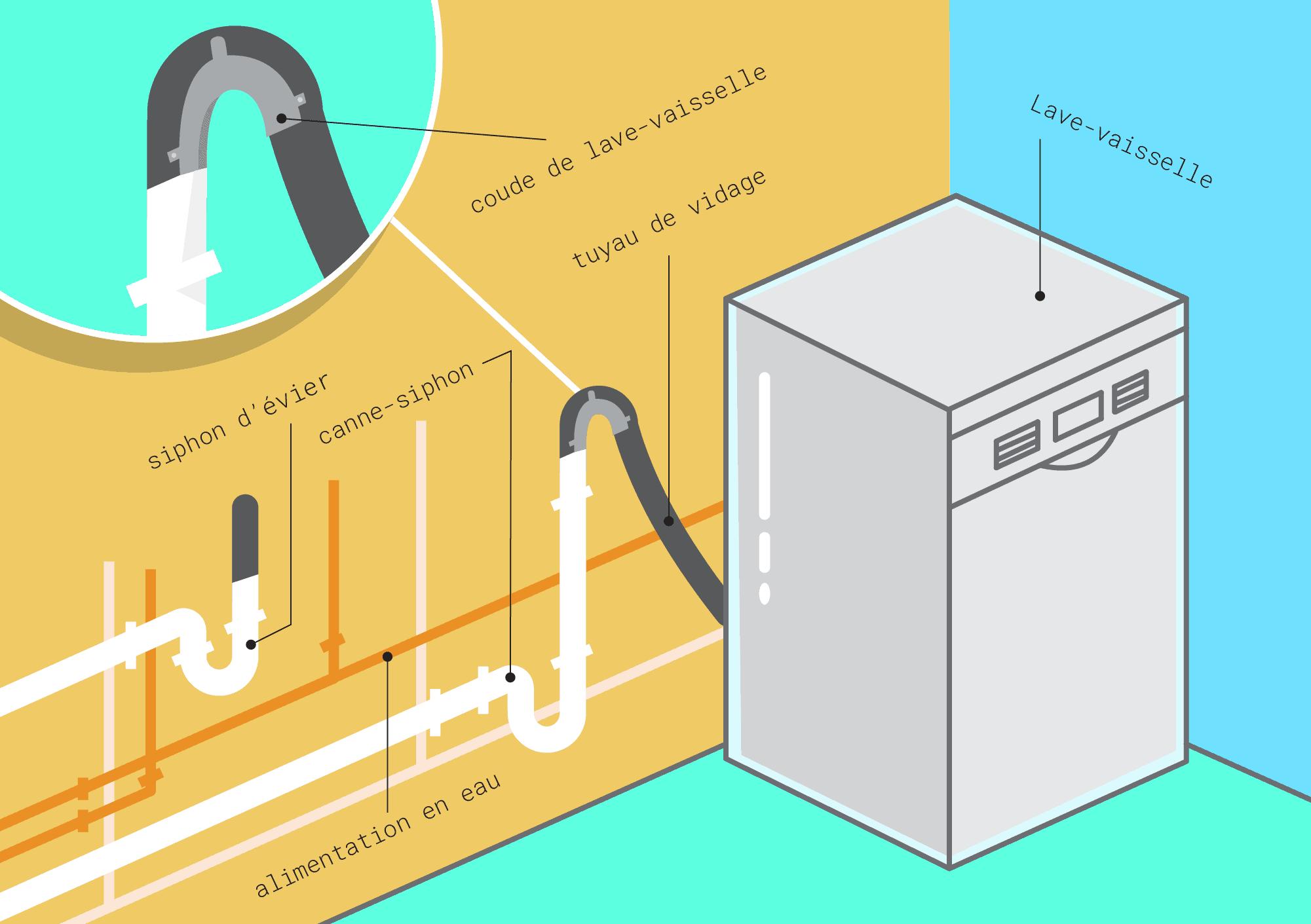 Vérifier l'installation de la plomberie