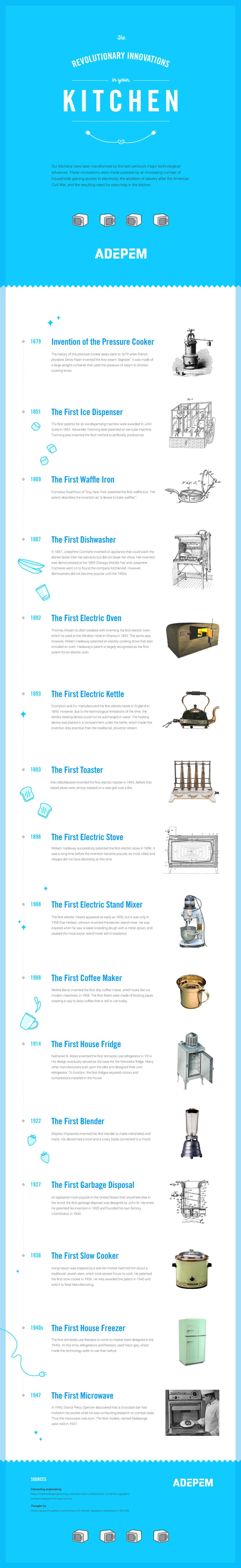 A Brief History of Our Kitchen Appliances Infographic