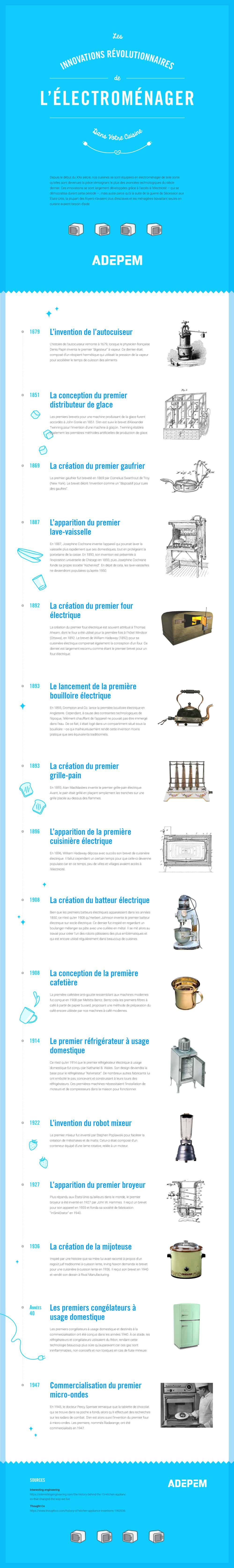 Les innovations révolutionnaires de l'électroménager dans votre cuisine (infographie)
