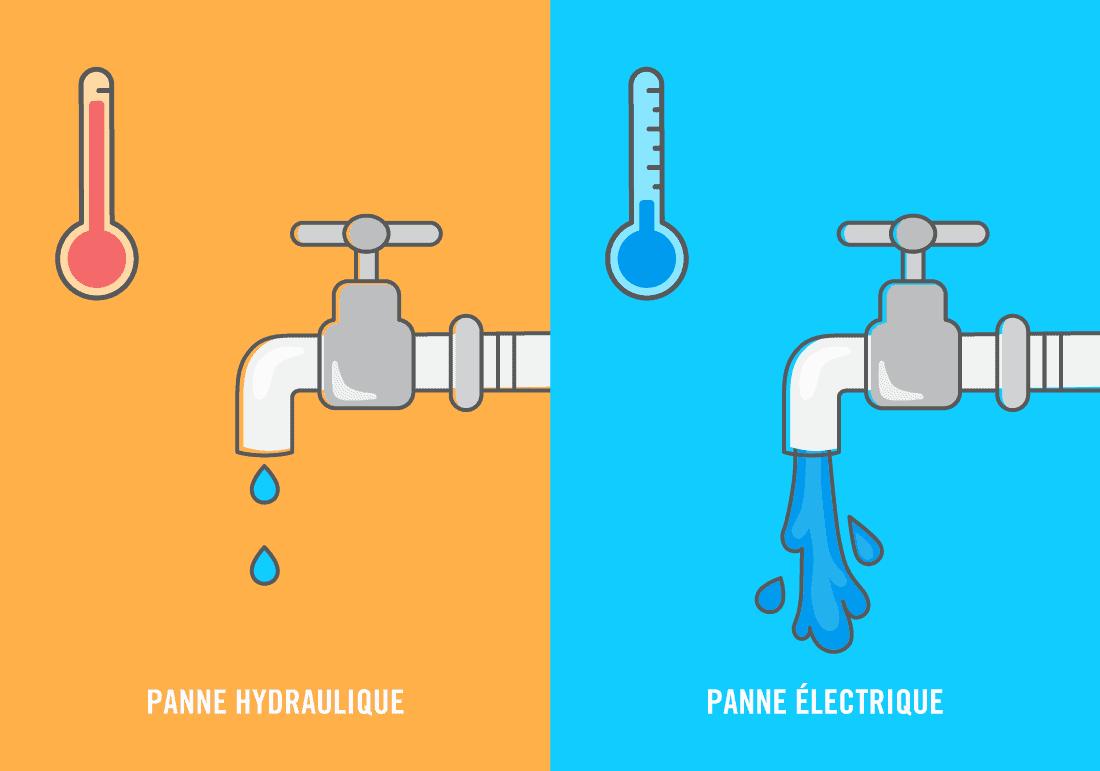 Avec les chauffe-eaux, un autre type de panne courante est la panne hydraulique.
