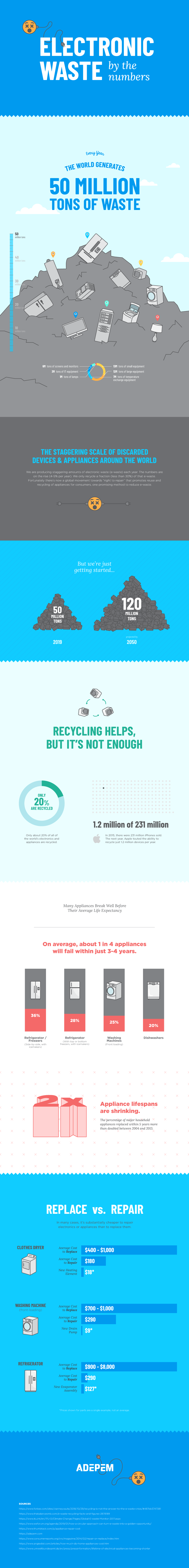 E-Waste Infographic Right to Repair