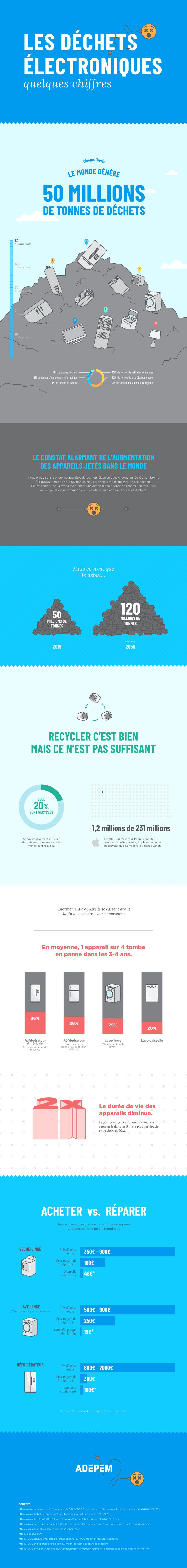 Quelques chiffres sur les déchets électroniques