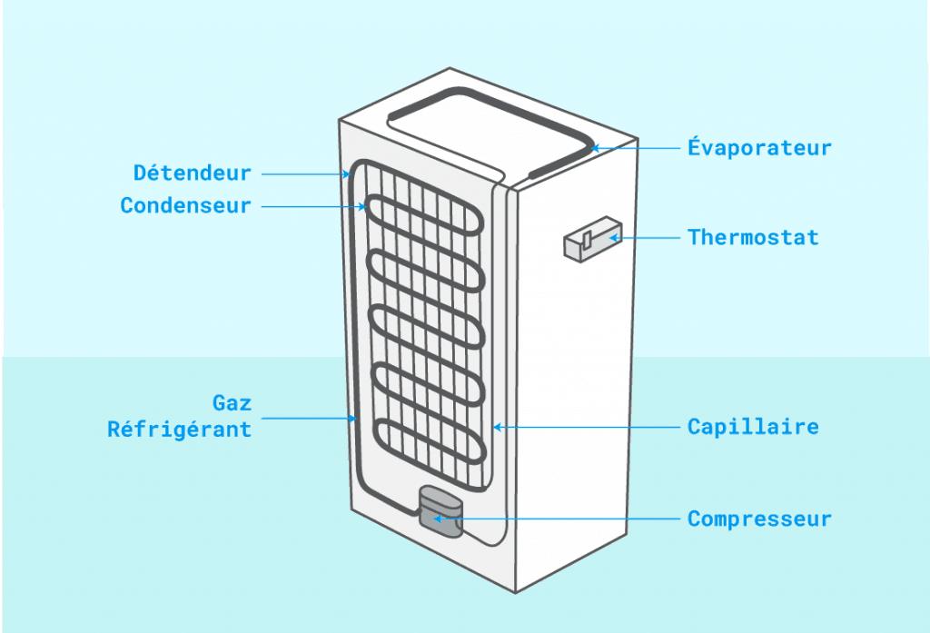 Fonctionnement d'un réfrigérateur