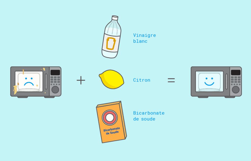 Comment nettoyer facilement l'intérieur d'un four à micro-ondes très sale (classique, multifonction ou grill)