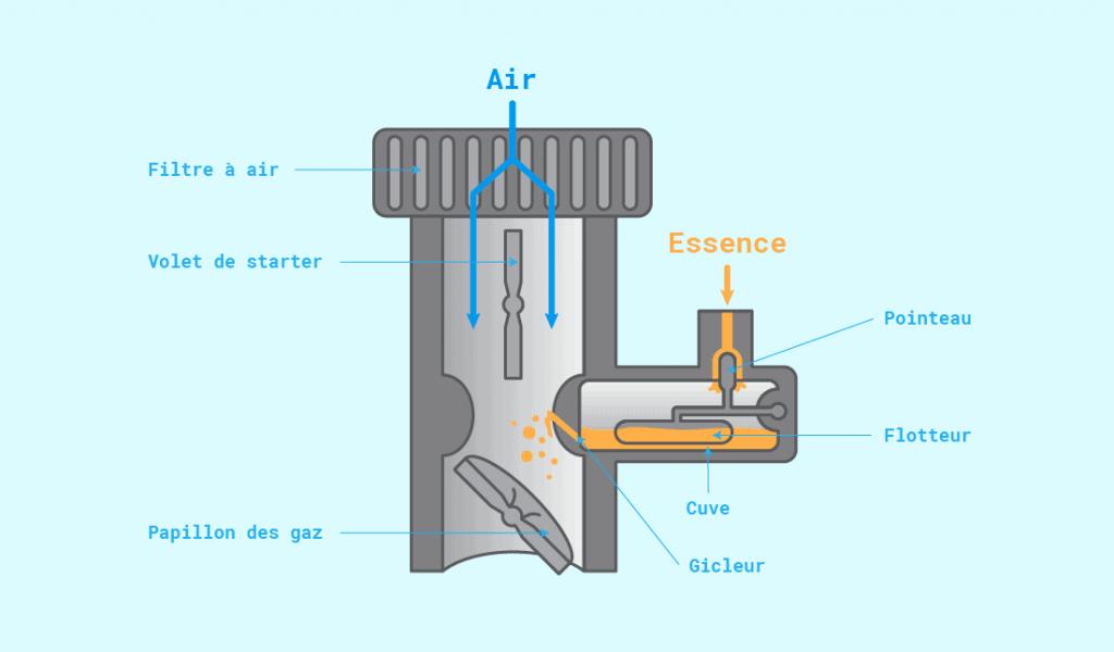 Comment fonctionne un carburateur de tondeuse