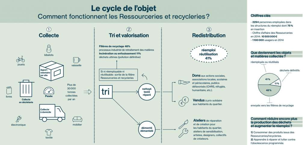concept-ressourcerie-cycle-objet