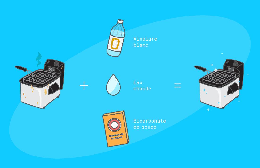 Comment nettoyer ma friteuse électrique toutes marques