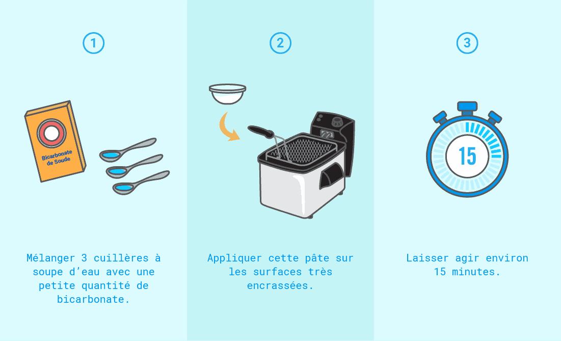 Comment nettoyer une friteuse électrique avec du bicarbonate de soude ?