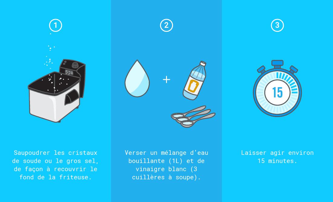Comment dégraisser une friteuse électrique avec des cristaux de soude ou du gros sel ?